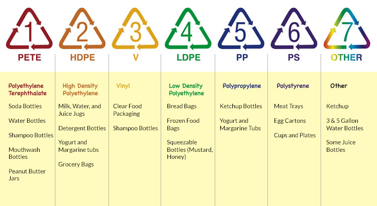 Recycling-Chart